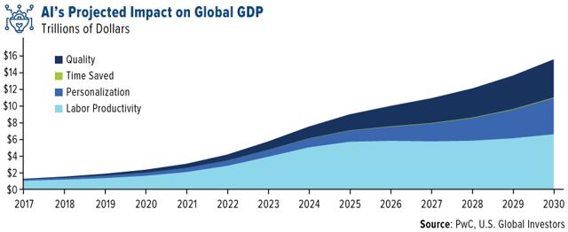 PWC: KI wird der Weltwirtschaft bis 2030 15 Billionen Dollar hinzufügen