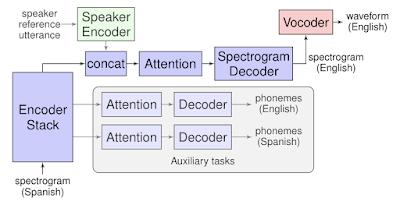 Translatotron: Google hat bald eine neue Sprachübersetzung