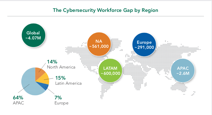 A big problem worldwide: four million cybersecurity employees are missing