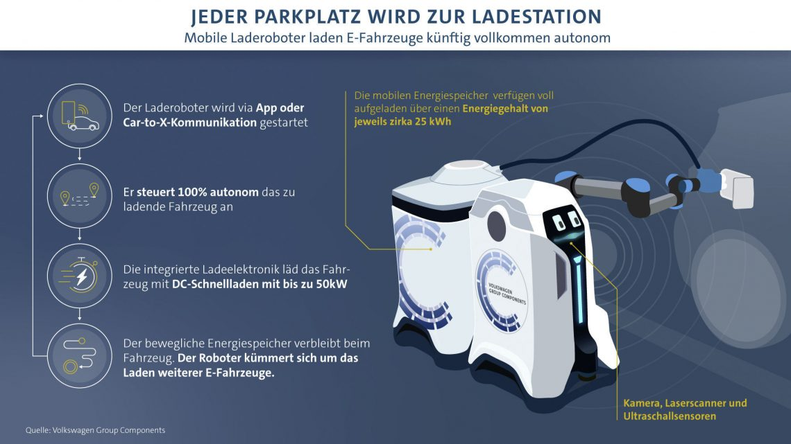 "The loading robot revolution from VW – unfortunately still ""visionary"