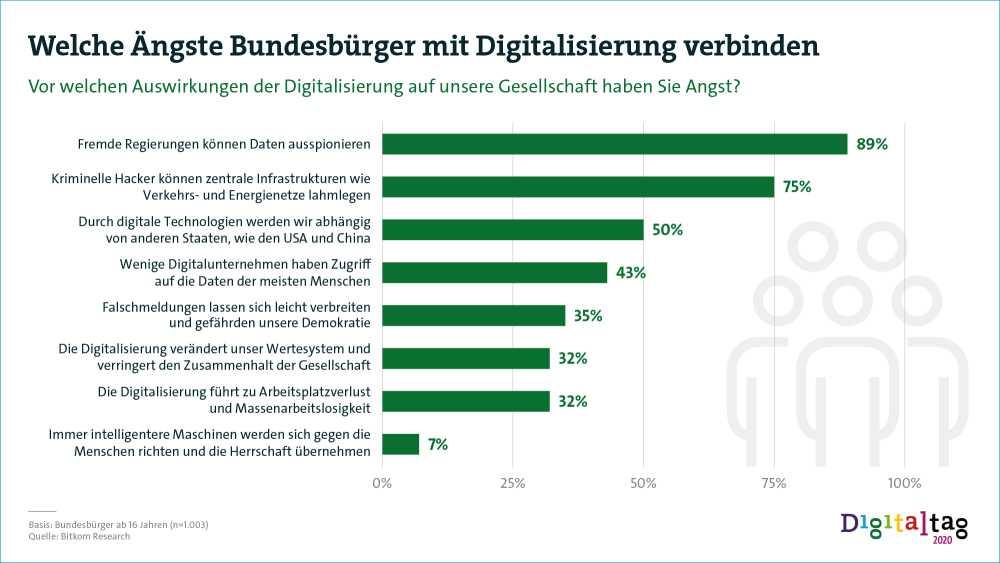 Deutsche fürchten sich vor Digitalisierung – Digitaltag soll Ängste nehmen