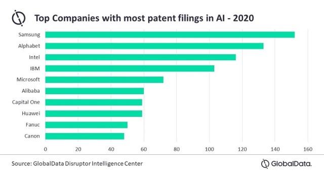 Wer führt bei den Anmeldungen von KI- Patenten?