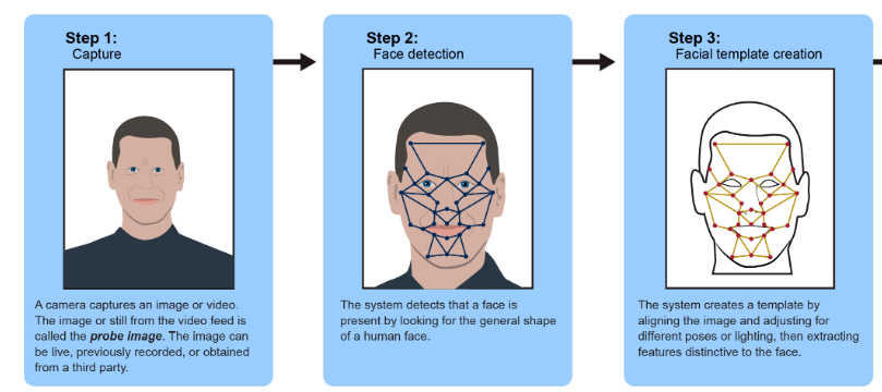 GAO criticizes reckless use of facial recognition technology