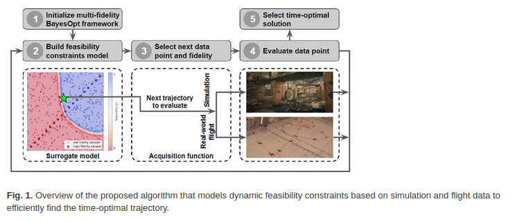 MIT – Scientists develop crash-proof algorithm for drones