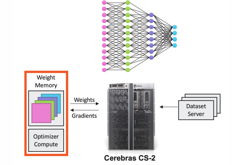 AI chipmaker Cerebras Systems to become chief neural network trainer